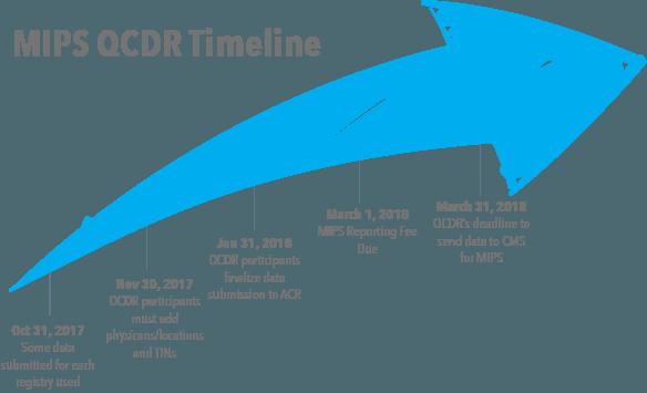 MIPS OCDR Timeline