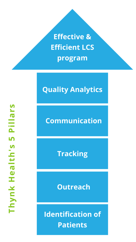 Thynk Health 5 Pillars of Screening